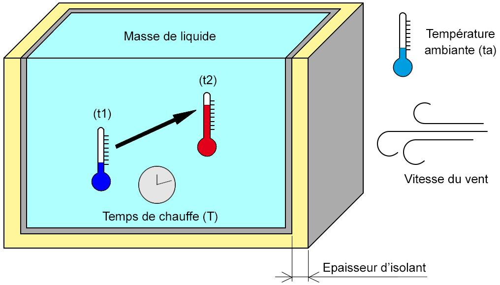 chauffage liquide direct.xls