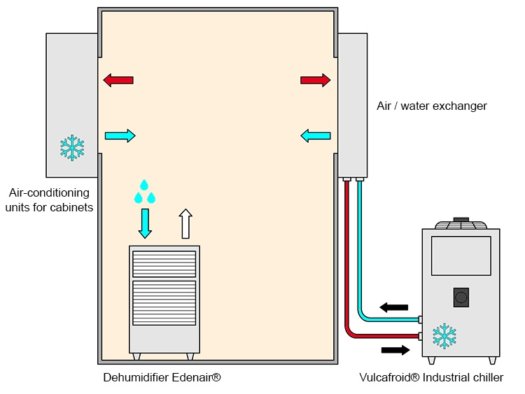 Air Conditioning Cooling And Dehumidifying Vulcanic