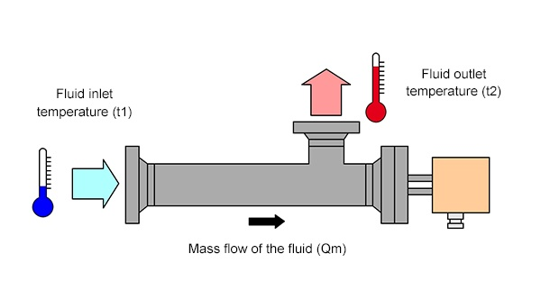 heating circulating fluid