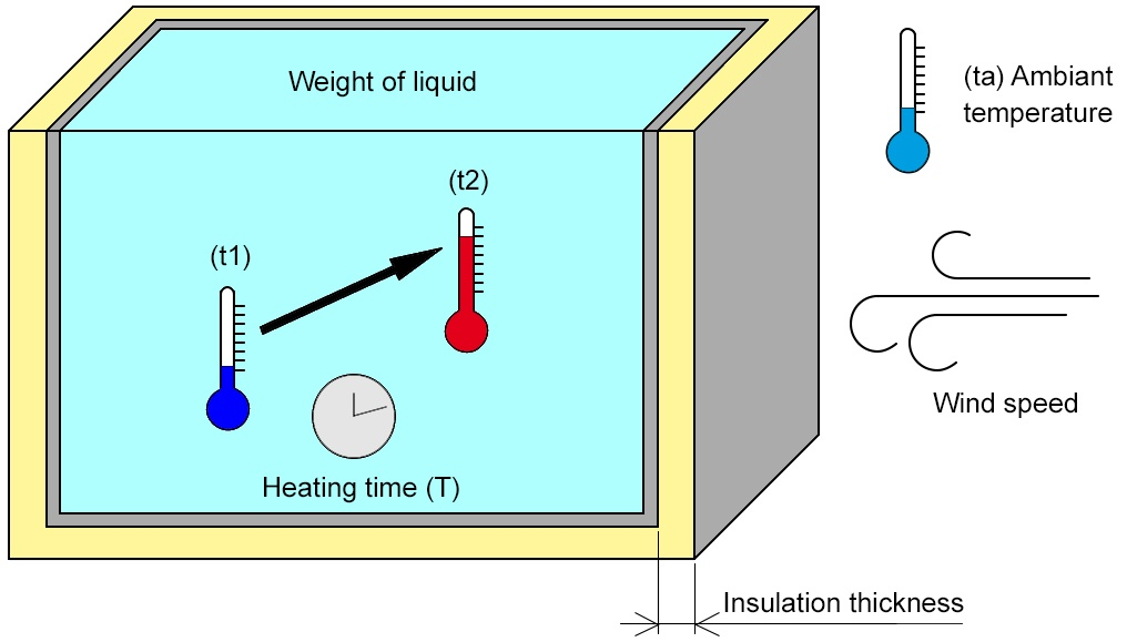 Power required for heating a volume of liquid - Vulcanic