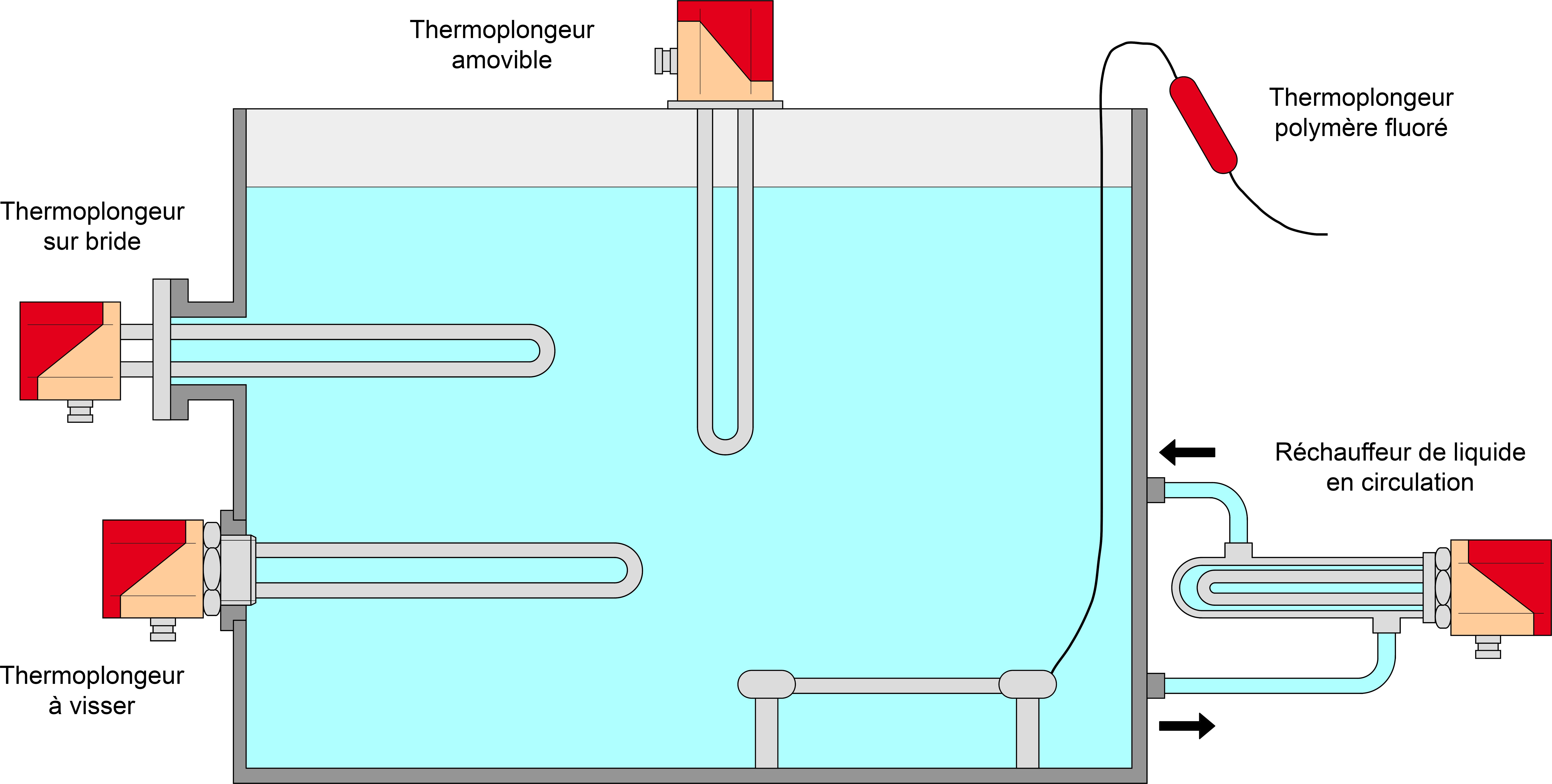 Chauffage liquide direct