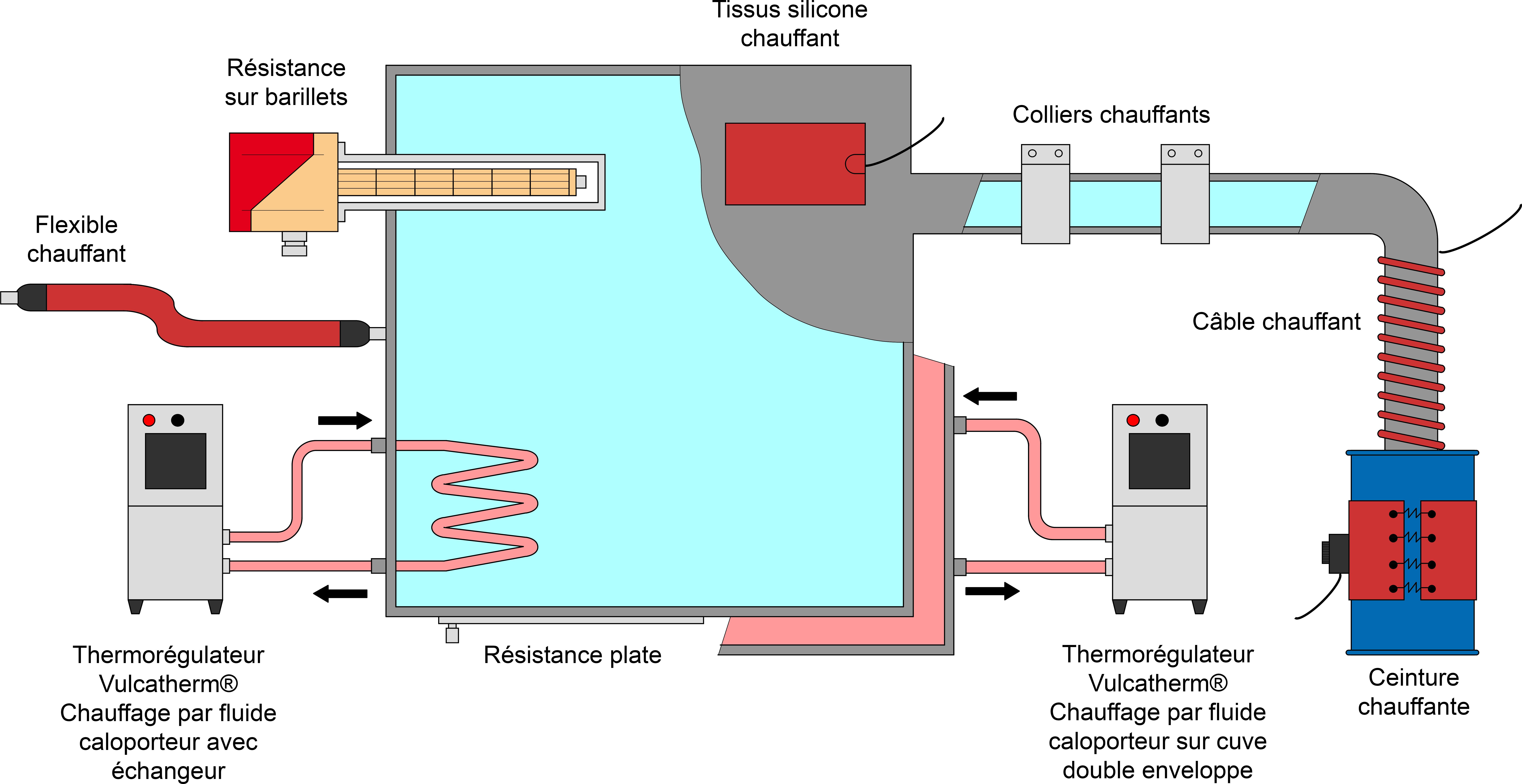 chauffage liquide indirect