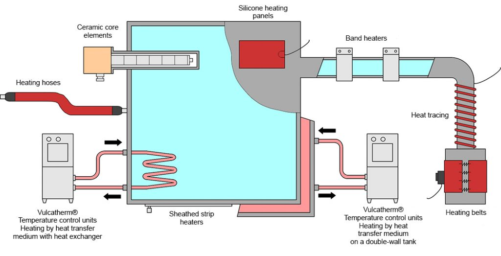 indirect heating liquids