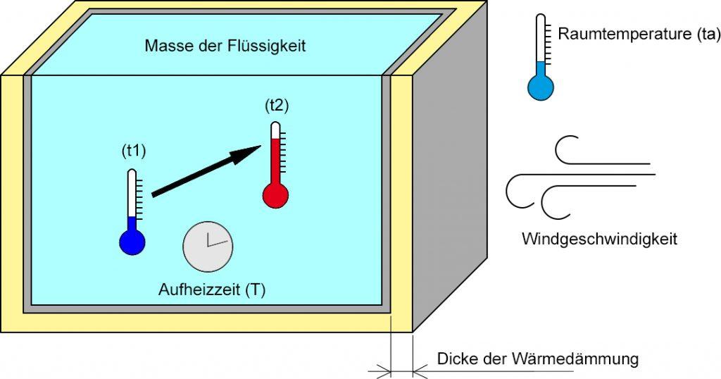 Erwärmen eines Flüssigkeitsvolumens Vulcanic