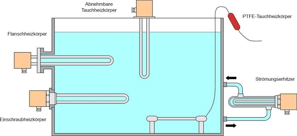 Direktes Erhitzen von Flüssigkeiten Vulcanic