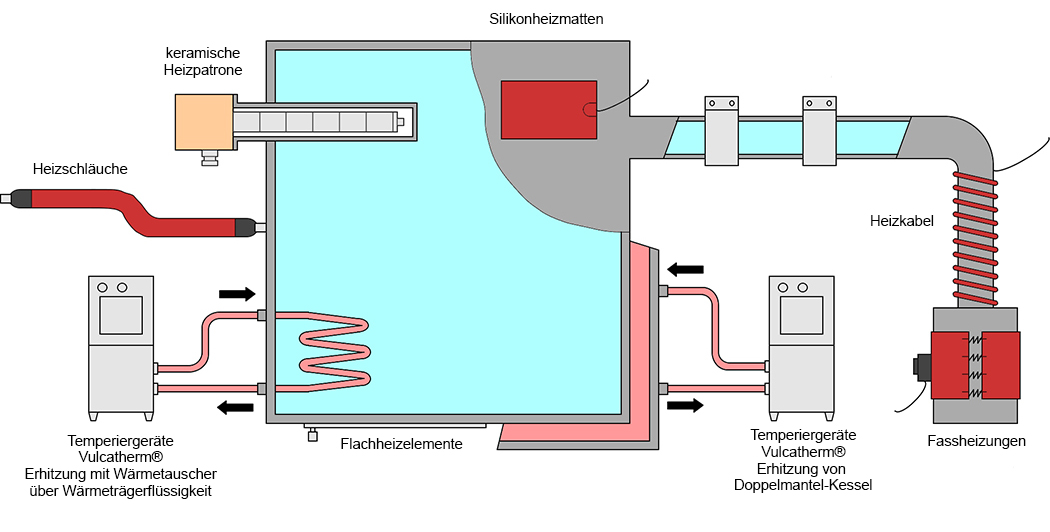 Indirekte Erhitzung von Flüssigkeiten Vulcanic