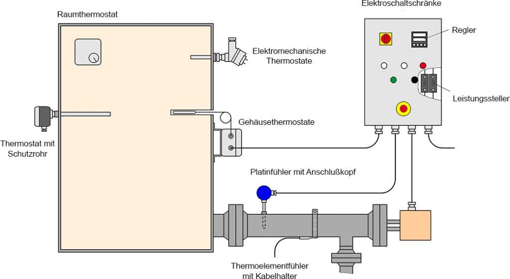 Mess und Regeltechnik Vulcanic