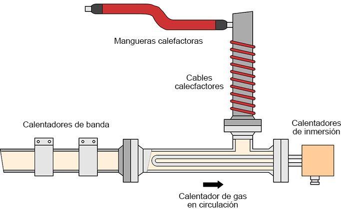 Calentamiento de gas en tubería