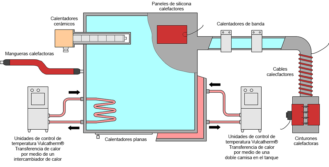 calentamiento indirecto de liquidos