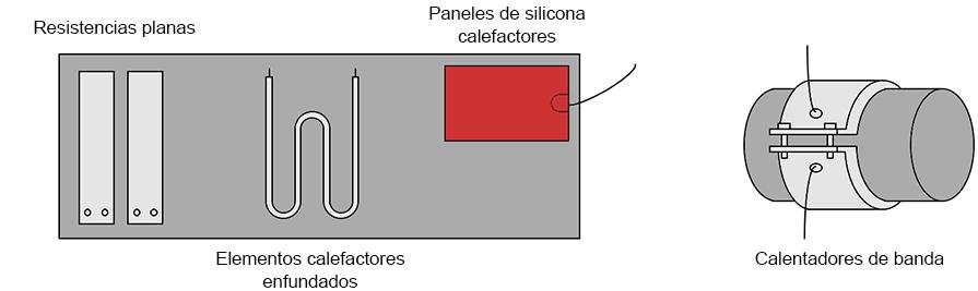 Calentamiento de piezas por el exterior