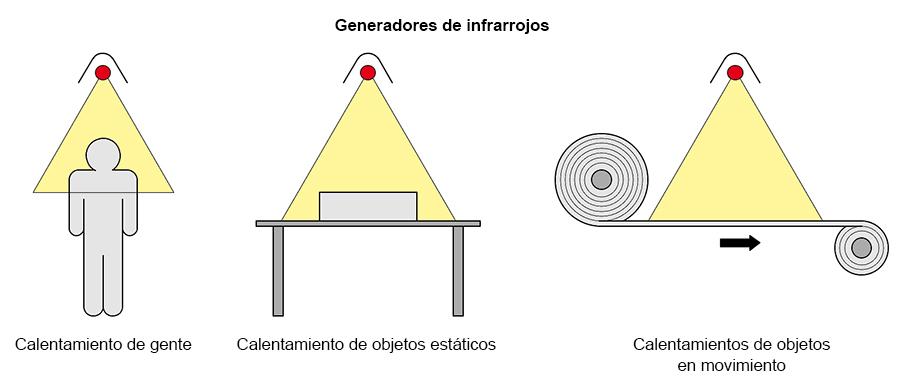 CALENTAMIENTO DE SÓLIDOS POR RADIACIÓN